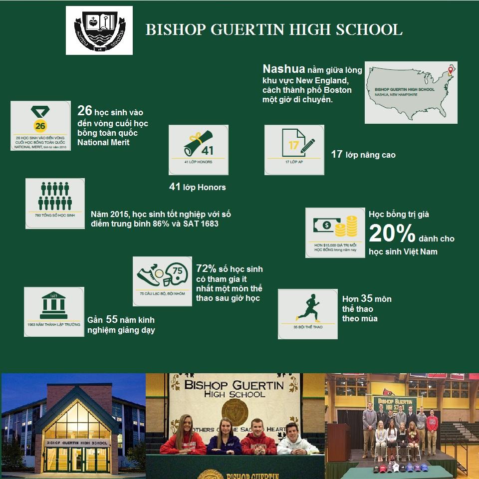 HỌC BỔNG TRỊ GIÁ 20% TỪ TRƯỜNG THPT BISHOP GUERTIN – NASHUA, NEW HAMSHIRE